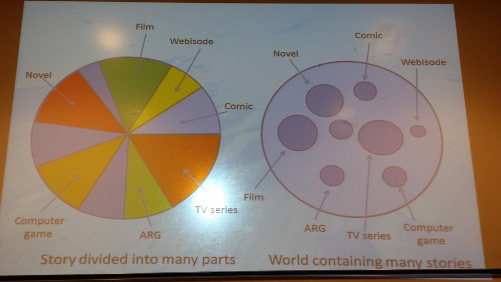 #Transmedia #storytelling distributes stories set in the same world across different #media. Marie-Laure Ryan, #transmediations #tmeds https://t.co/SZ9sSkK84d