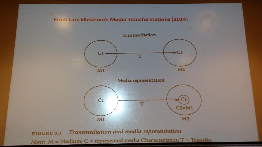 Elleström's distinction between #transmediation and media #representation, via Marie-Laure Ryan, #transmediations #tmeds https://t.co/vvpexJpQld