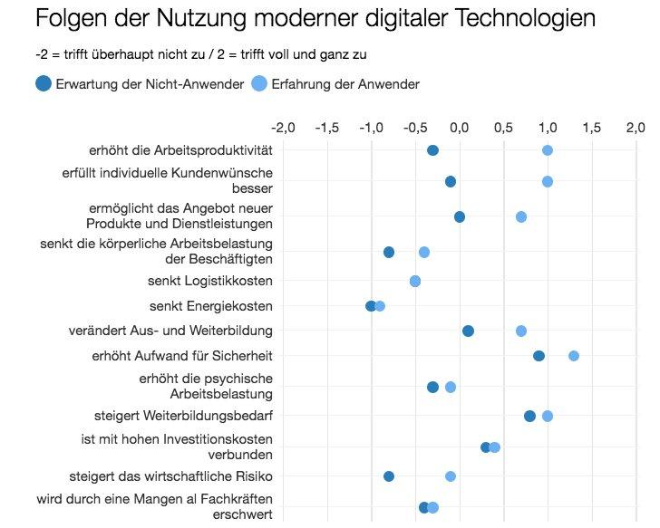 Firmen unterschätzen die positiven Effekte der Digitalisierung   Netzökonom https://t.co/LBzSNkUWtD https://t.co/VYE8hZRzhR
