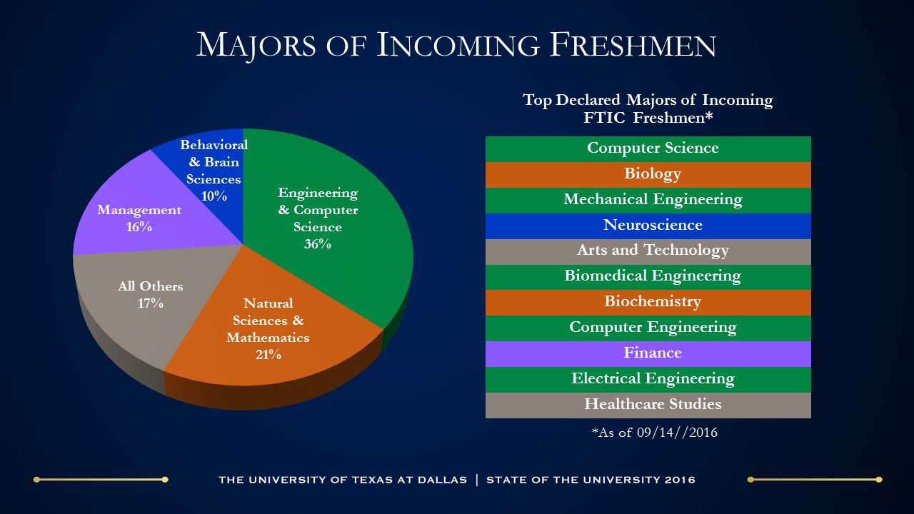University Of Texas At Dallas Majors