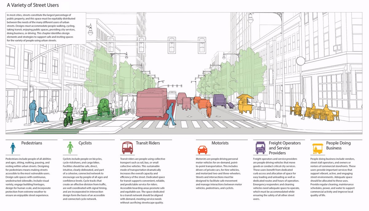 Gdci On Twitter The Global Street Design Guide First Ever Personal Space Diagram Worldwide Standard For Designing Safe Sustainable City Streets Https Tco 6bhrq1i5zb