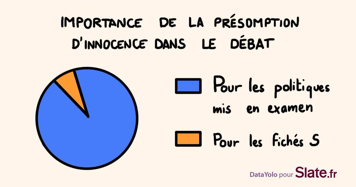 Importance de la présomption d'innocence dans le débat des primaires? https://t.co/OmDWpybmDc