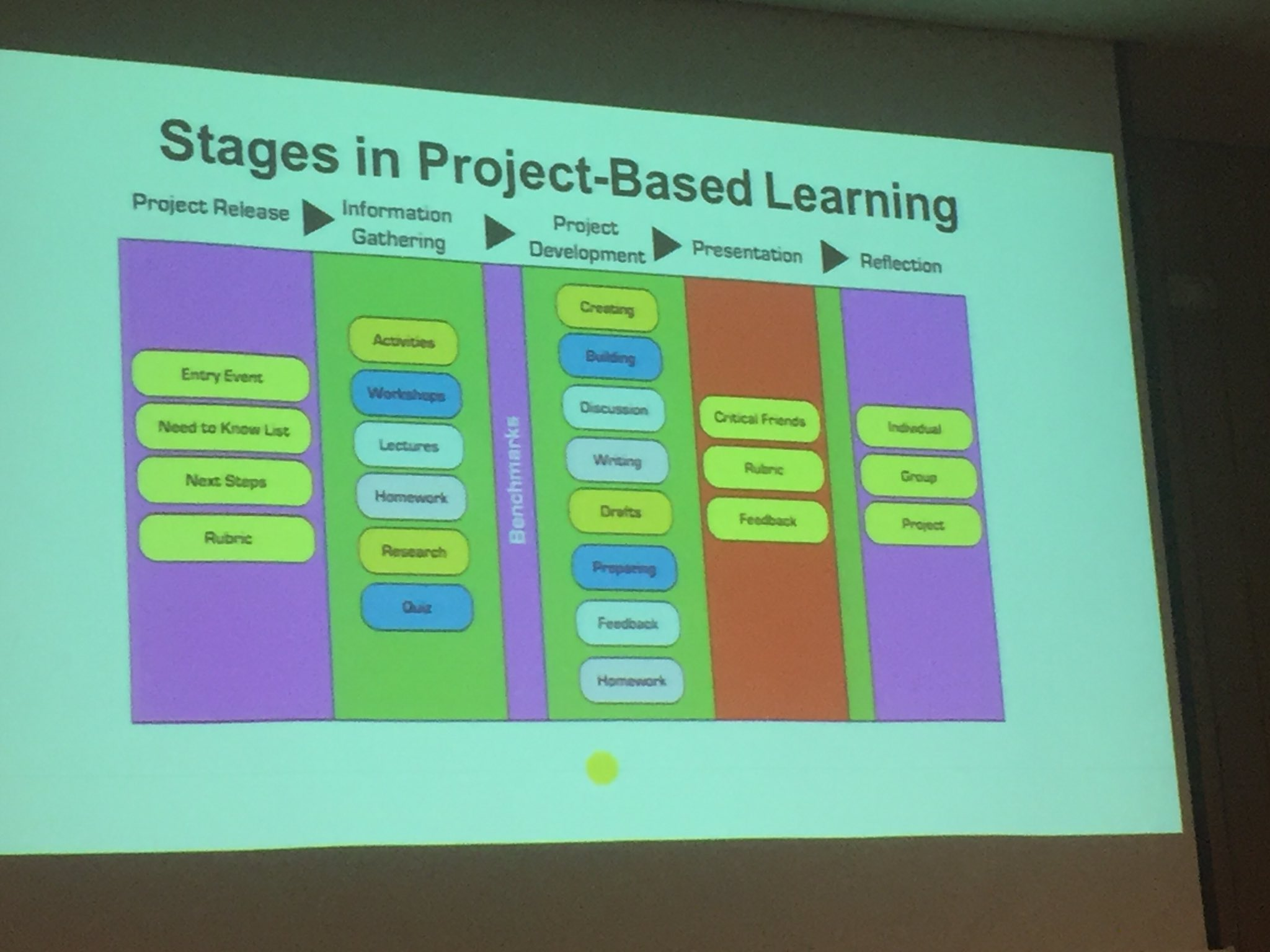 Stages in Project Based Learning from @gavhays #ACSAsym https://t.co/MuC9v8KGnt