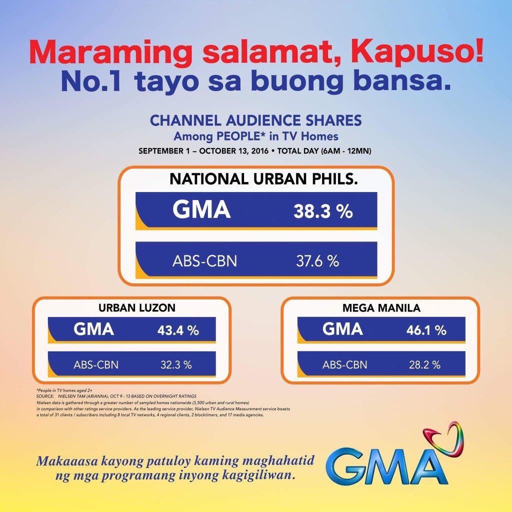 Maraming salamat, mga Kapuso!#GMANumberOne #ALDUBAbangan https://t.co/fiyi8MdgwV