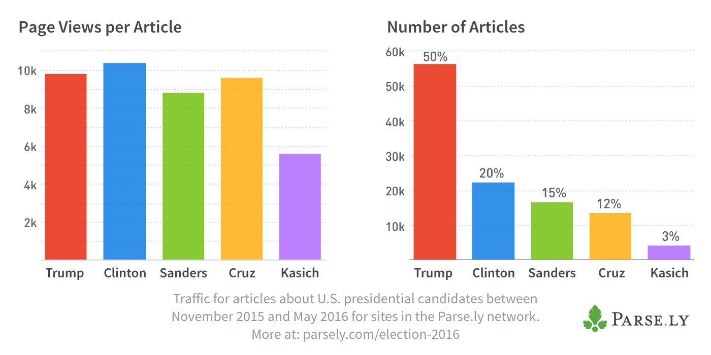 Thumbnail for #MetricShift Chat: The Metrics of Election Season Coverage