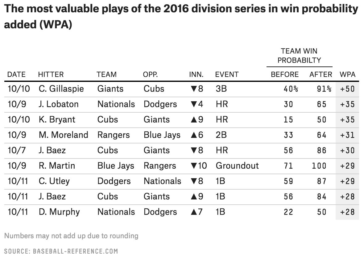 fivethirtyeight on twitter the biggest hits in division series