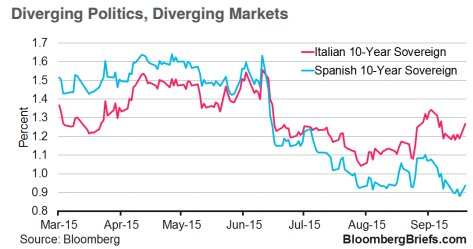 #Renzi's Gamble Gets Real for Investors as Euro Periphery Splits (and #Spain wins) via @BloombergBrief https://t.co/JKxIrDWFCq