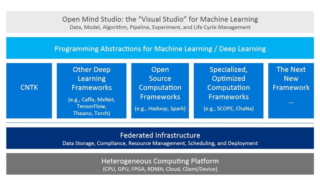Microsoft Announces Open Mind, a Visual Studio-like Tool for Machine Learning
