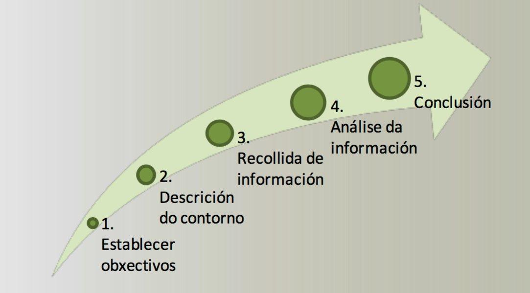 #POLAB16 Dentro da elaboración do #PlandeEmpresa, unha das primeiras cousas que debemos facer é un Estudo de Mercado. Fases: https://t.co/S9EwgT5hig