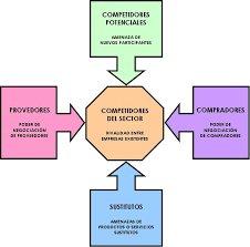 Las 5 fuerzas de Porter, nos proporcionarà una informaciòn fundamental en el anàlisis externo. #polab16 https://t.co/krjxY3qYy9