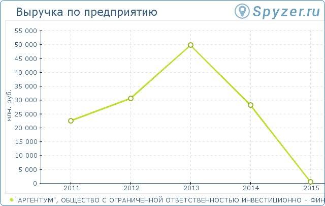 Москва, зао - инвестиционно-финансовая компания - опцион