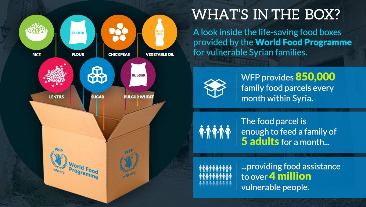 World Food Programme on Twitter:
