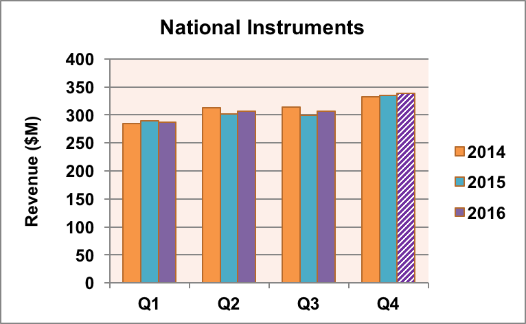 National Instruments revenue trends.