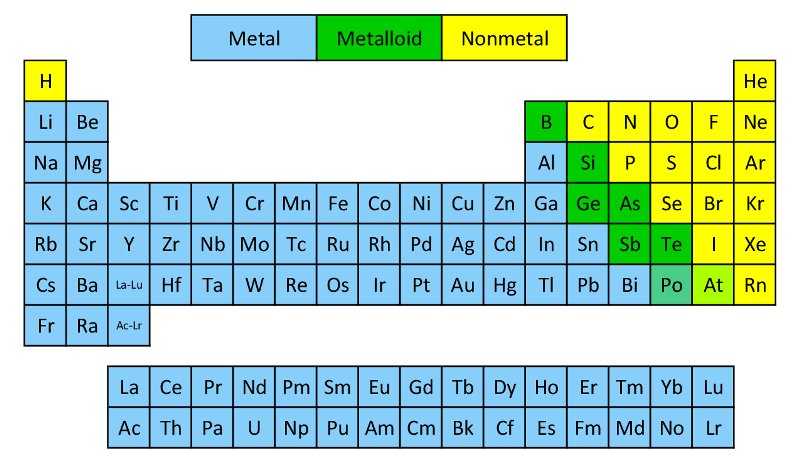 never miss a moment - Periodic Table Color Coded