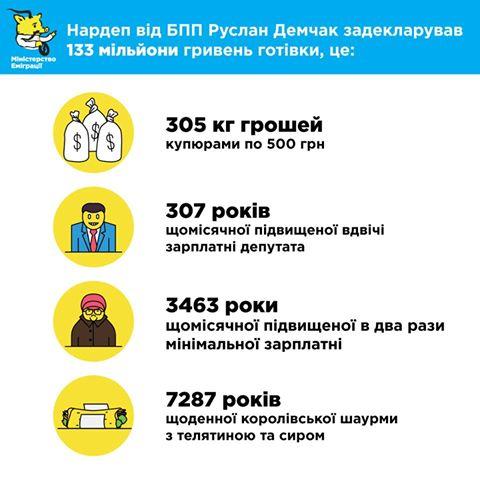 Госдеп США позитивно оценил е-декларирование в Украине - Цензор.НЕТ 4180