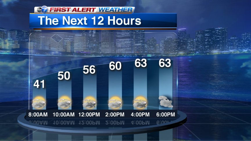 Temperatures will climb well into the 60s but it will become windy, especially for the game tonight. GoCubs