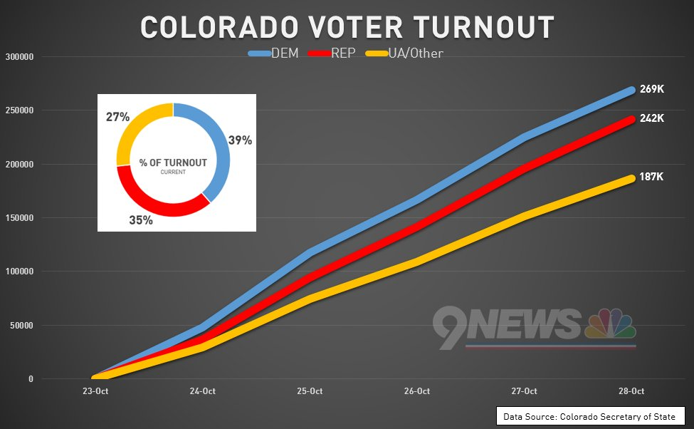 NEW: Gap between R/D turnout in Colorado continues to narrow slightly with 10 days to go.COpolitics 9NEWS