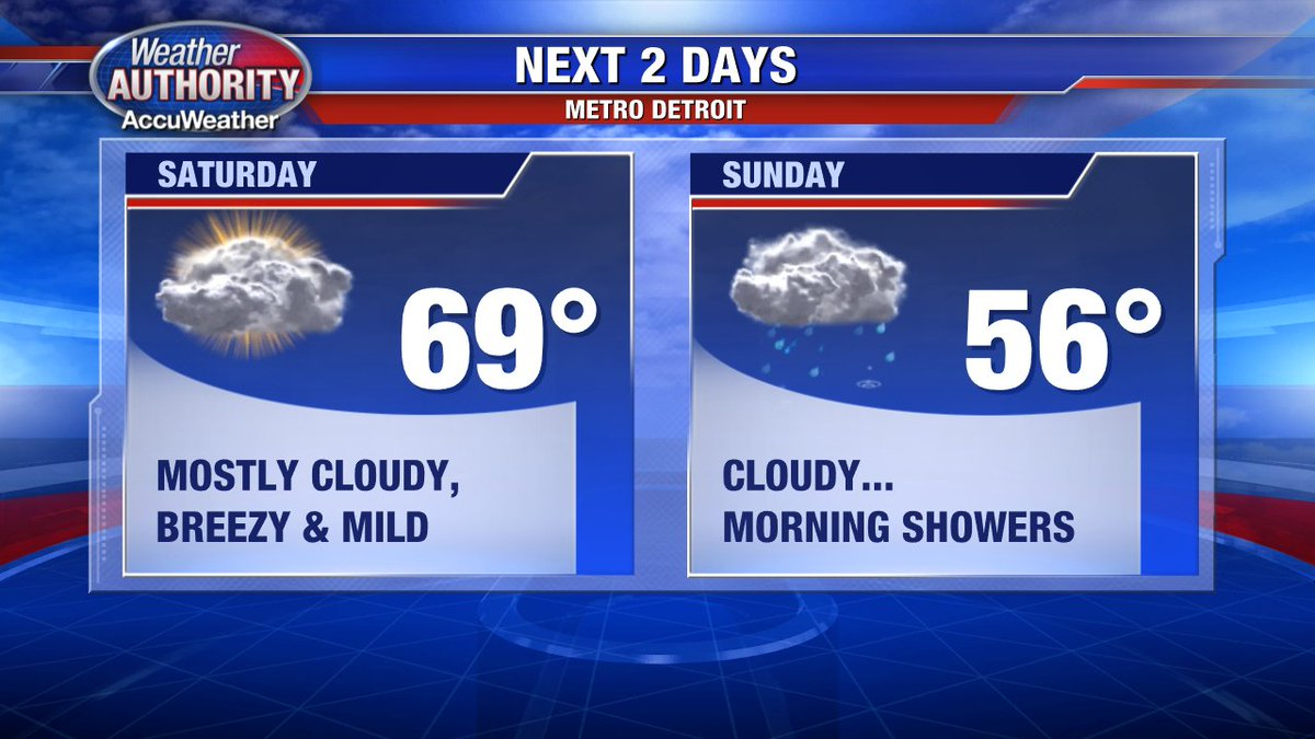Great seeing the sun out there today... Saturday is a milder day for SE Mich. Some wet weather is likely Sunday AM.