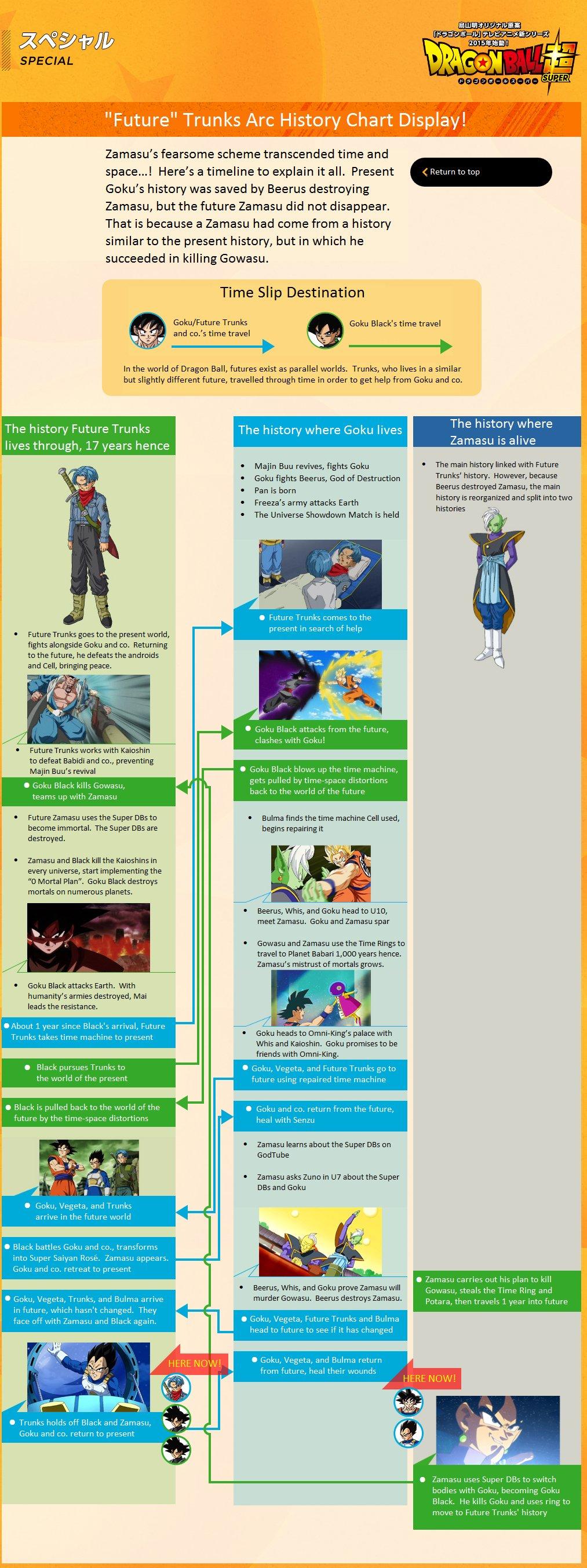 future human timeline