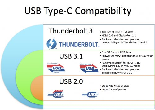 Blogged: Total Nightmare: USB-C and Thunderbolt 3 https://t.co/GPYi5BcVVY https://t.co/hxYvu2EsuF
