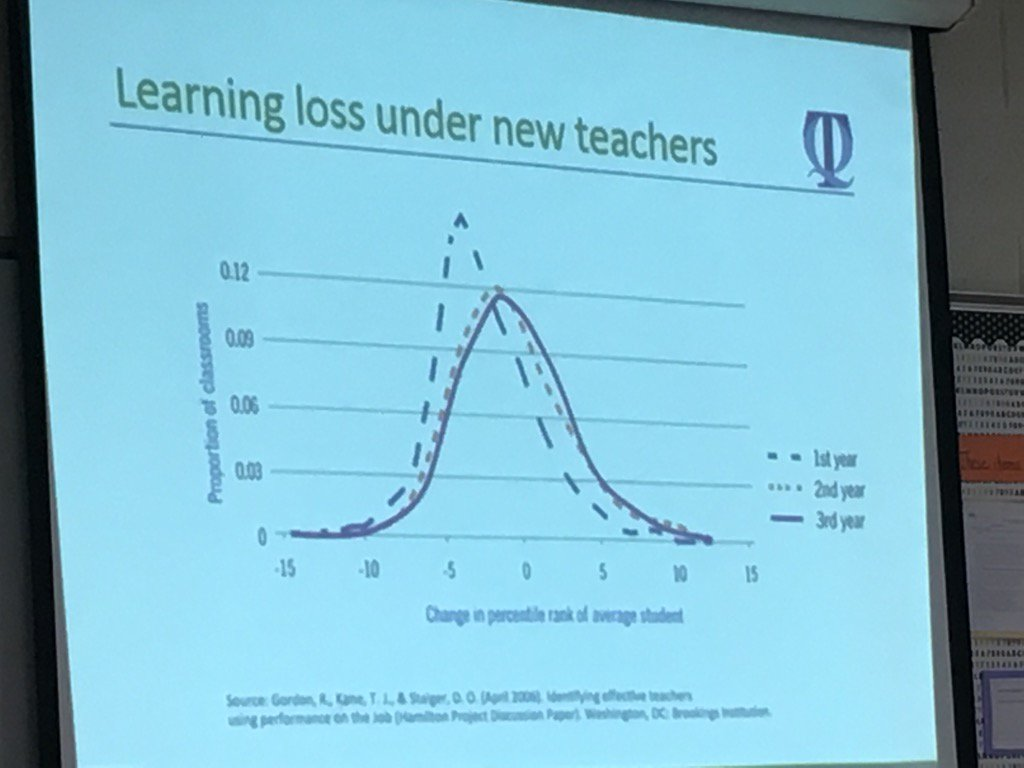 Damning slide at #rEDWash on learning loss and experience. https://t.co/UrOzPNXziw