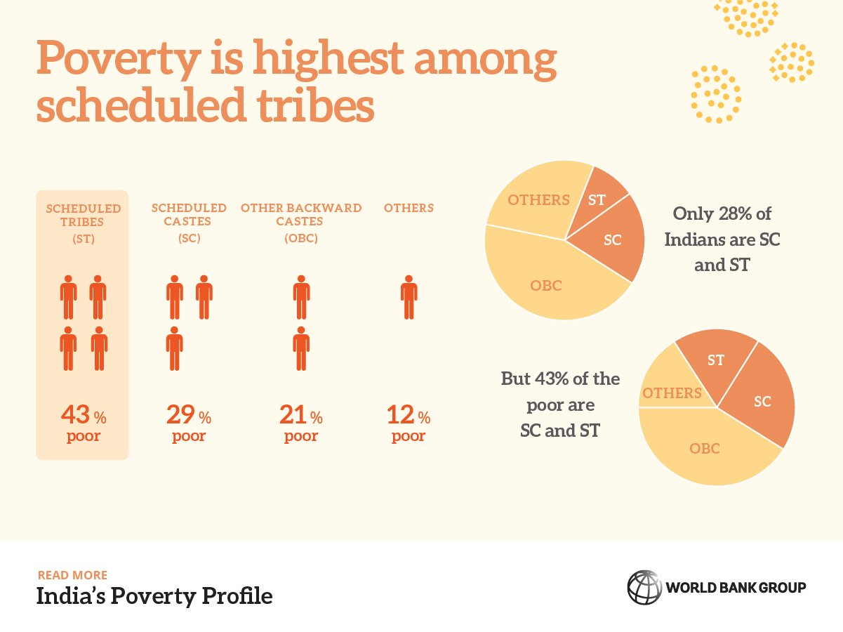 poverty in indian andthe world World poverty 3 billion people around the world survive on $250 a day or less.