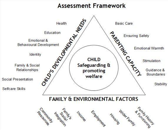 framework for the assessment of children The common assessment framework is a way of working with families to put your needs at the heart of decisions made about you and your children.