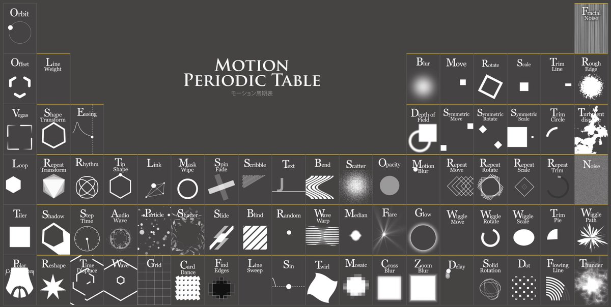 Andrey sitnik on twitter cool periodic table of animations andrey sitnik on twitter cool periodic table of animations motions with combinations examples httpstksjq1q4qhx urtaz Gallery