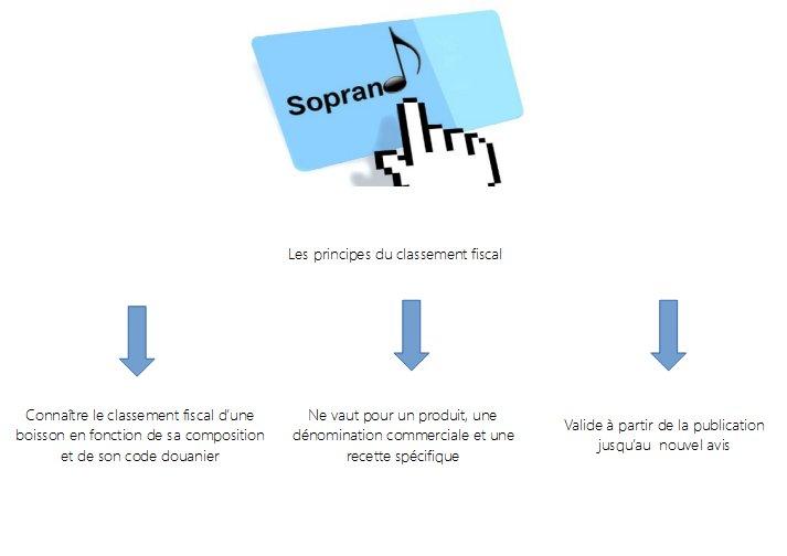 """#VitiViniCi """"Si vous lancez un nouveau produit, nous vous incitons à utiliser SOPRANO pour sécuriser votre activité"""" Aurélie Arnaud https://t.co/S6Dk8oLPCz"""