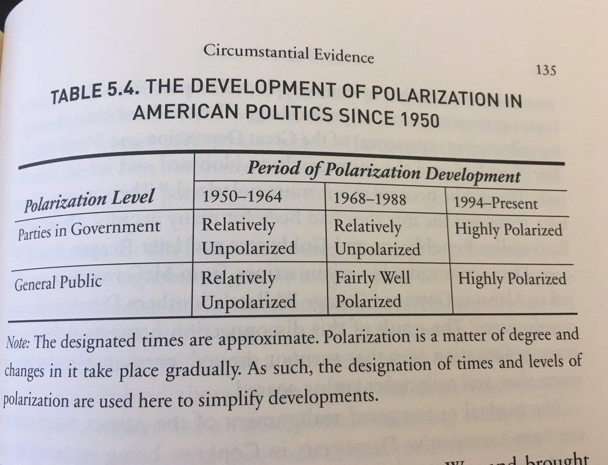 development takes place gradually