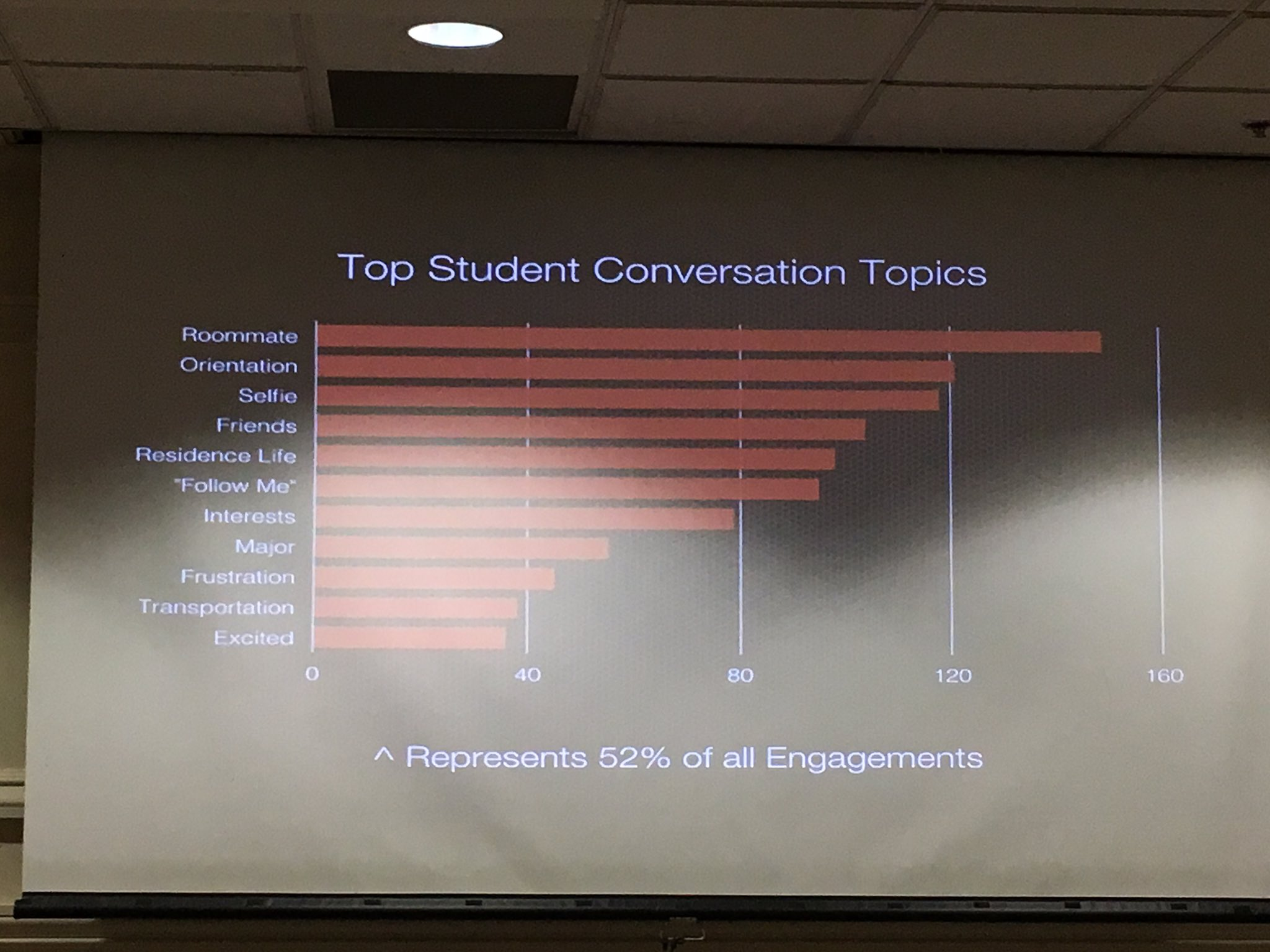 To student conversation topics on social media! Note there is not a single academic topic on the list. #heweb16 #tie9 https://t.co/JCFZRFQqHM