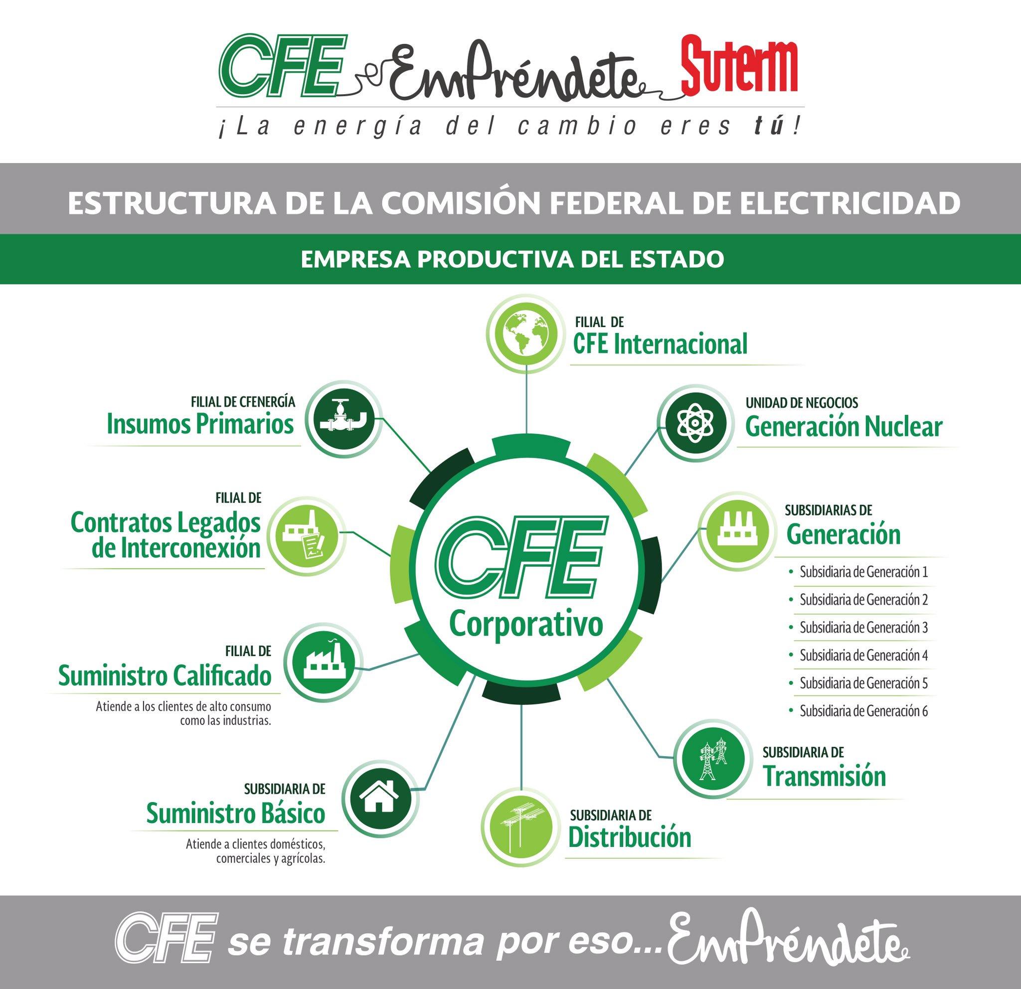 Suterm cen on twitter estructura de la comisi n federal for Empresas de electricidad en sevilla