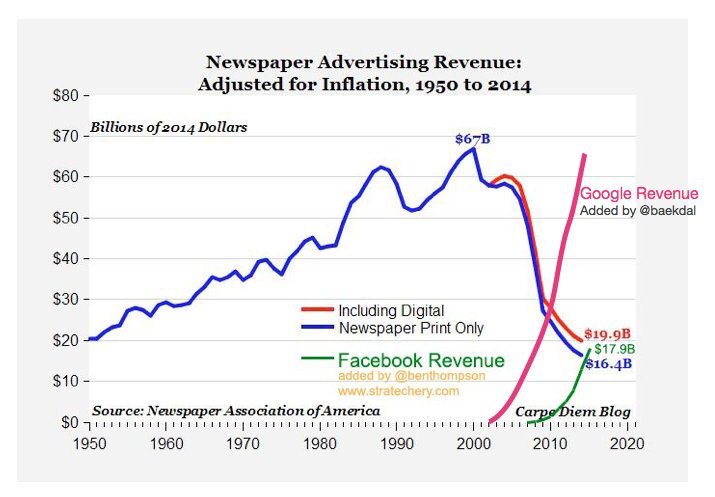 ad revenues
