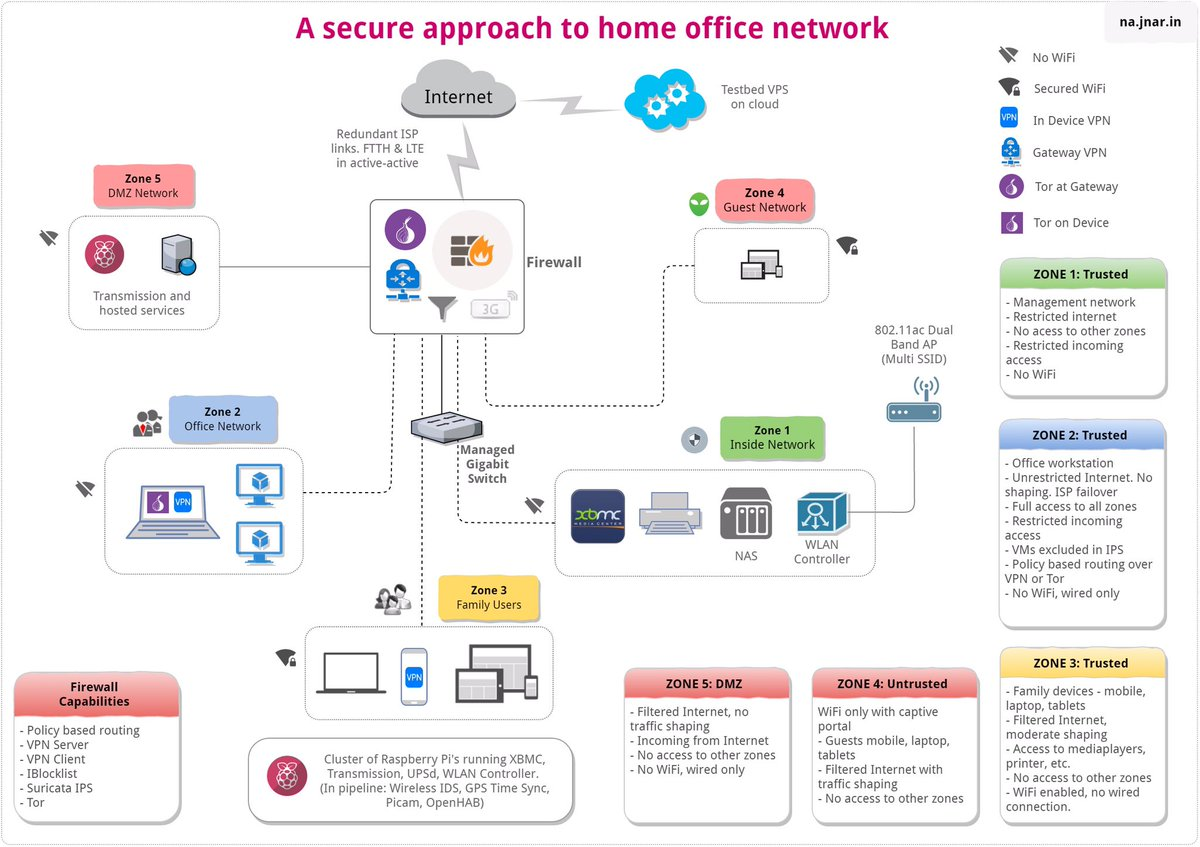 Wireless Home Network Diagram Ids Wiring For Professional Library Rh 87 Codingcommunity De Examples Simple