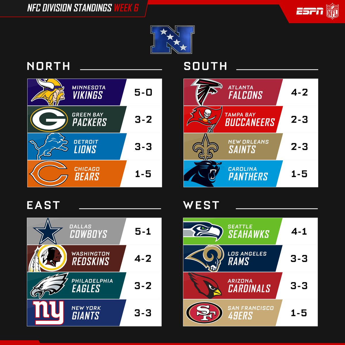 "NFL On ESPN On Twitter: ""NFC Division Standings. Https://t"