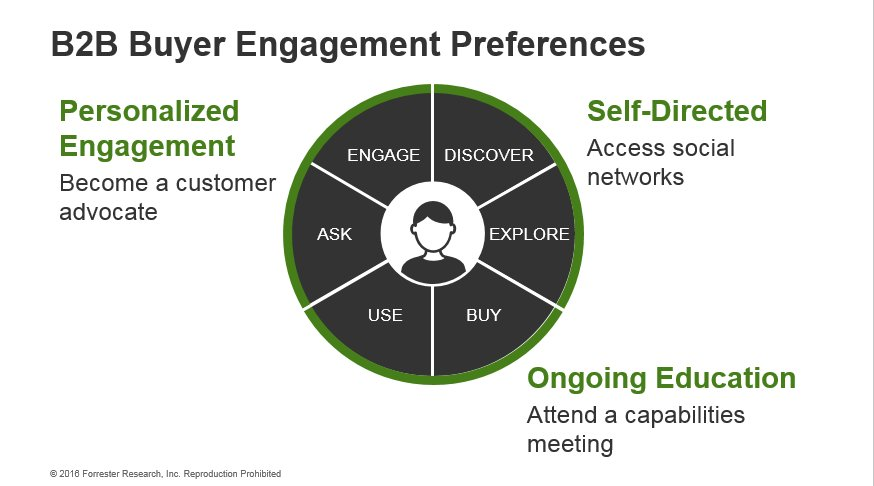 #B2B buyers want to move through a series of discrete interactions. #FORRB2B
