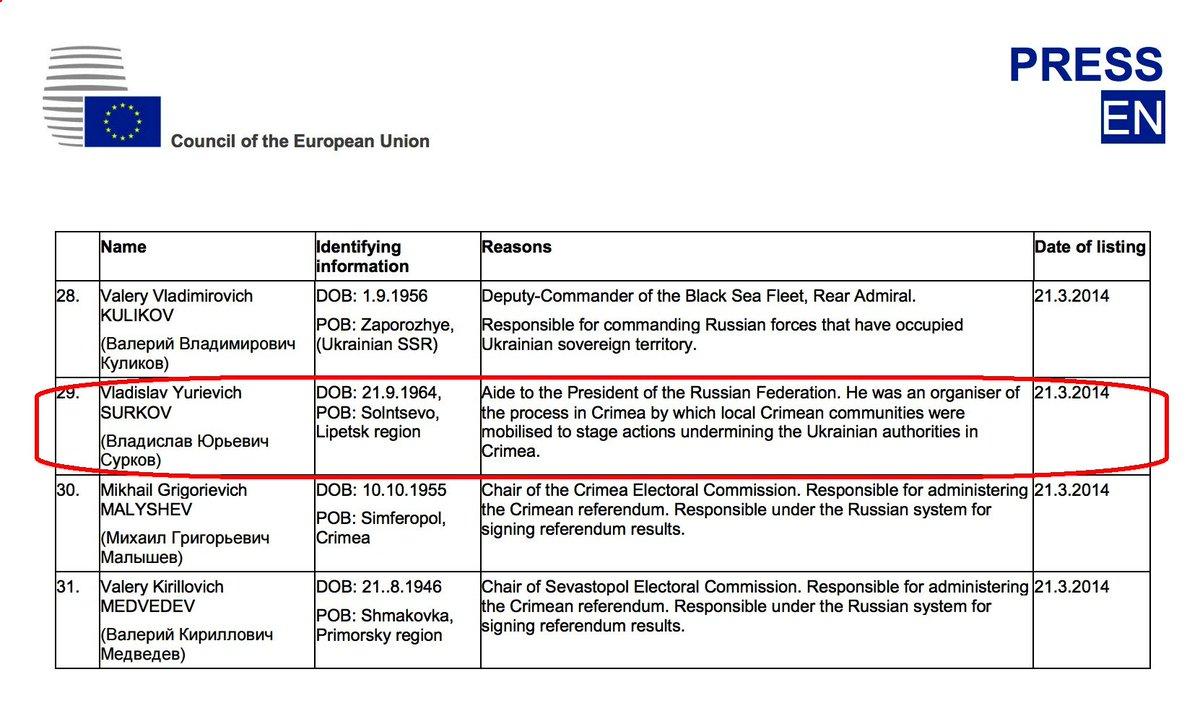 """Власти Германии подтвердили исключение из санкций Суркова для участия в """"нормандской"""" встрече - Цензор.НЕТ 9120"""