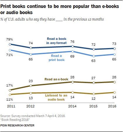 Book Reading 2016 – Print books continue to be more popular than digital ones https://t.co/fAeWS11xL0