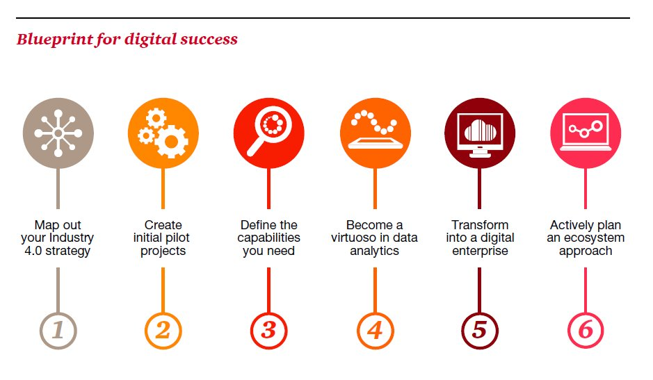 Mike quindazzi on twitter 6 step blueprint for enterprise mike quindazzi on twitter 6 step blueprint for enterprise digitaltransformation for digital success httpstobf1rsxjlq pwc malvernweather Image collections