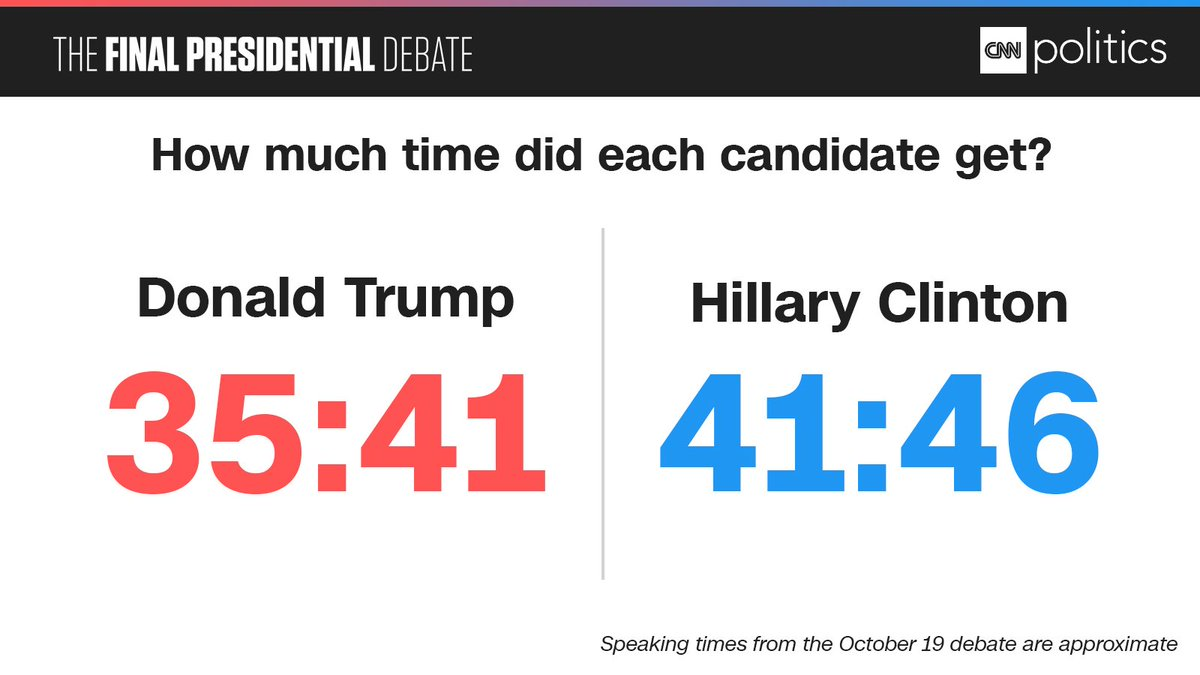 How much speaking time did each candidate get during the final #Debate? https://t.co/U0Qg7uv85A