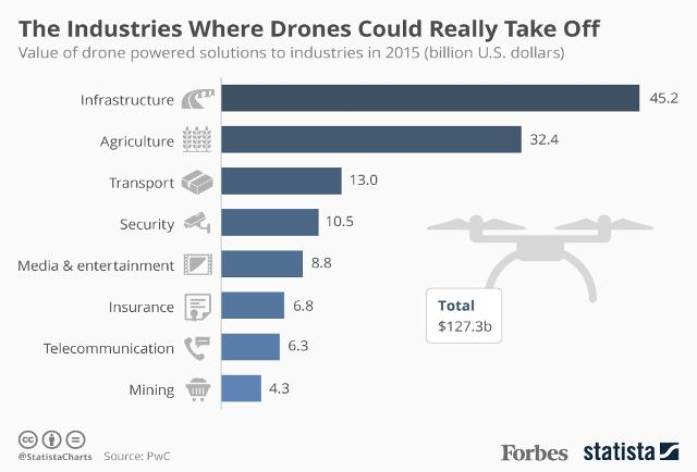 The Industries Where #Drones Could Really Take Off [#Infographic] @forbes https://t.co/vBEInnSsEy https://t.co/DISdzfhopX