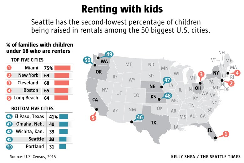 Among big cities, Seattle's got fewer kids growing up in apartments