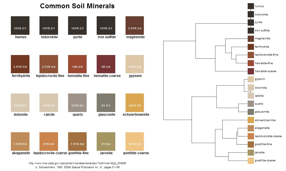 munsell colors for some common soil minerals httpdylanbeaudettegithubiostaticsoil mineral colorshtml
