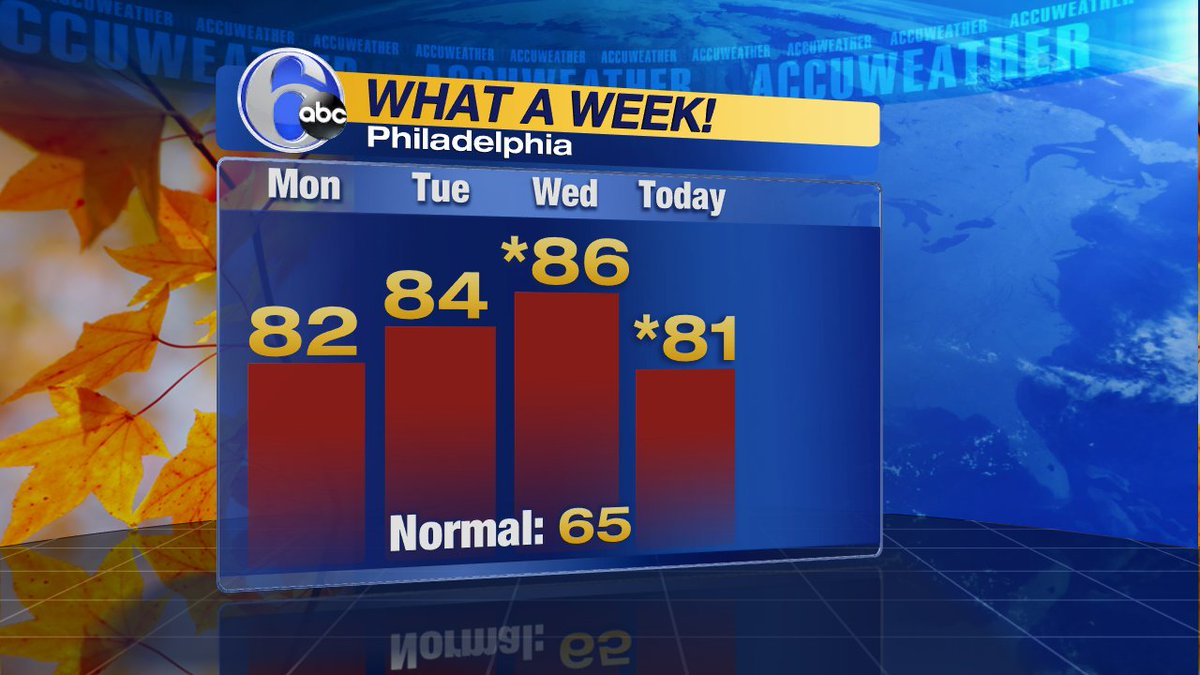 MID OCTOBER 80S!Temps have been averaging 15 to 20 degrees above normal with record highs on both Wed. & Thu.