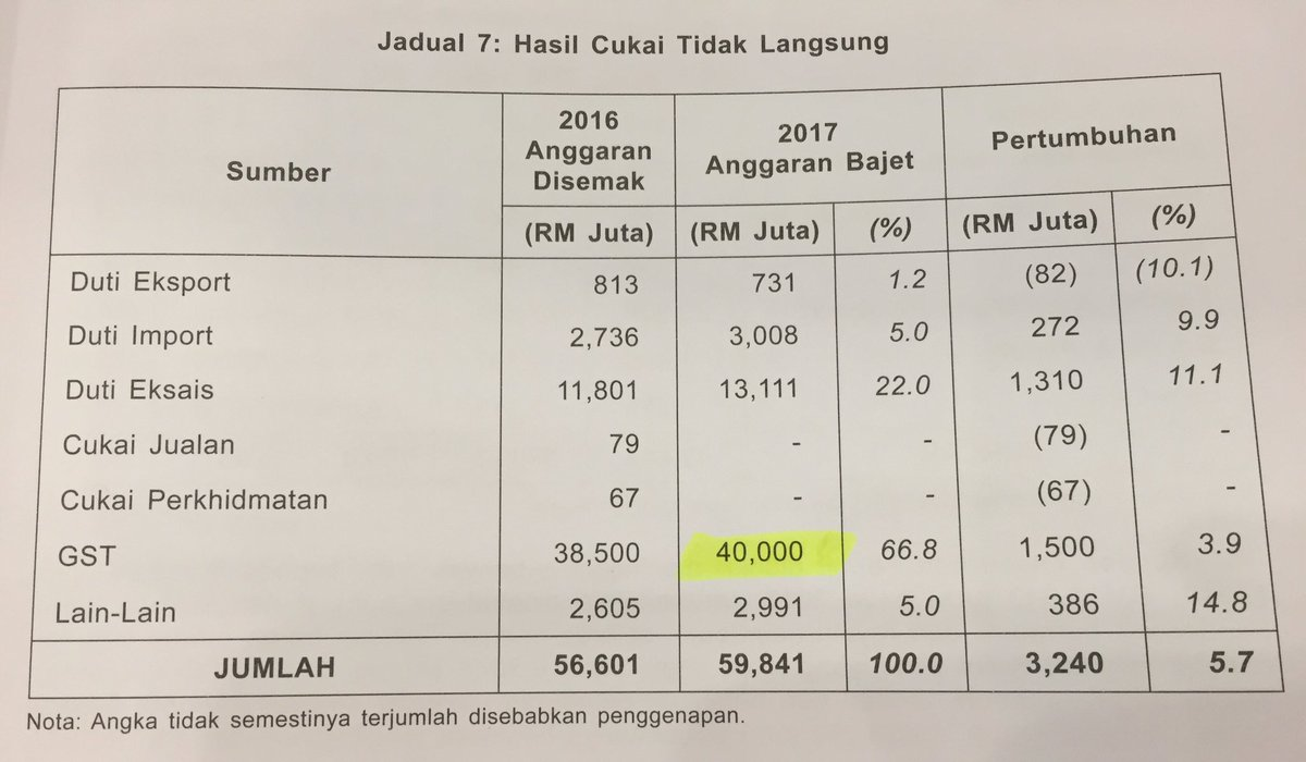 The Government wants to extract RM 40bn of GST in 2017. Good luck to Malaysians https://t.co/EPVOK8pxeA