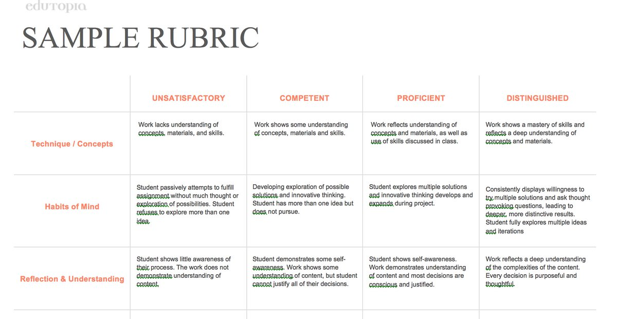 Edutopia On Twitter Create A Rockstar Rubric With This Editable