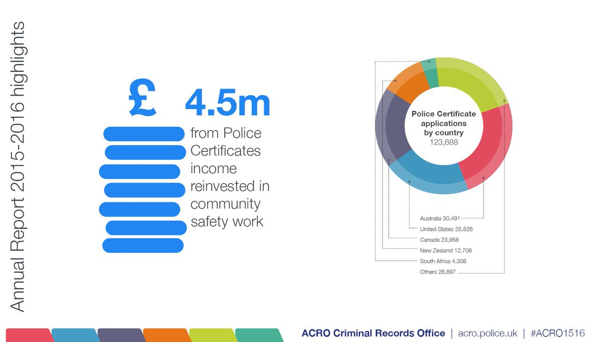 Acro Police Certificate >> Acro On Twitter Last Year We Received 123 688 Applications