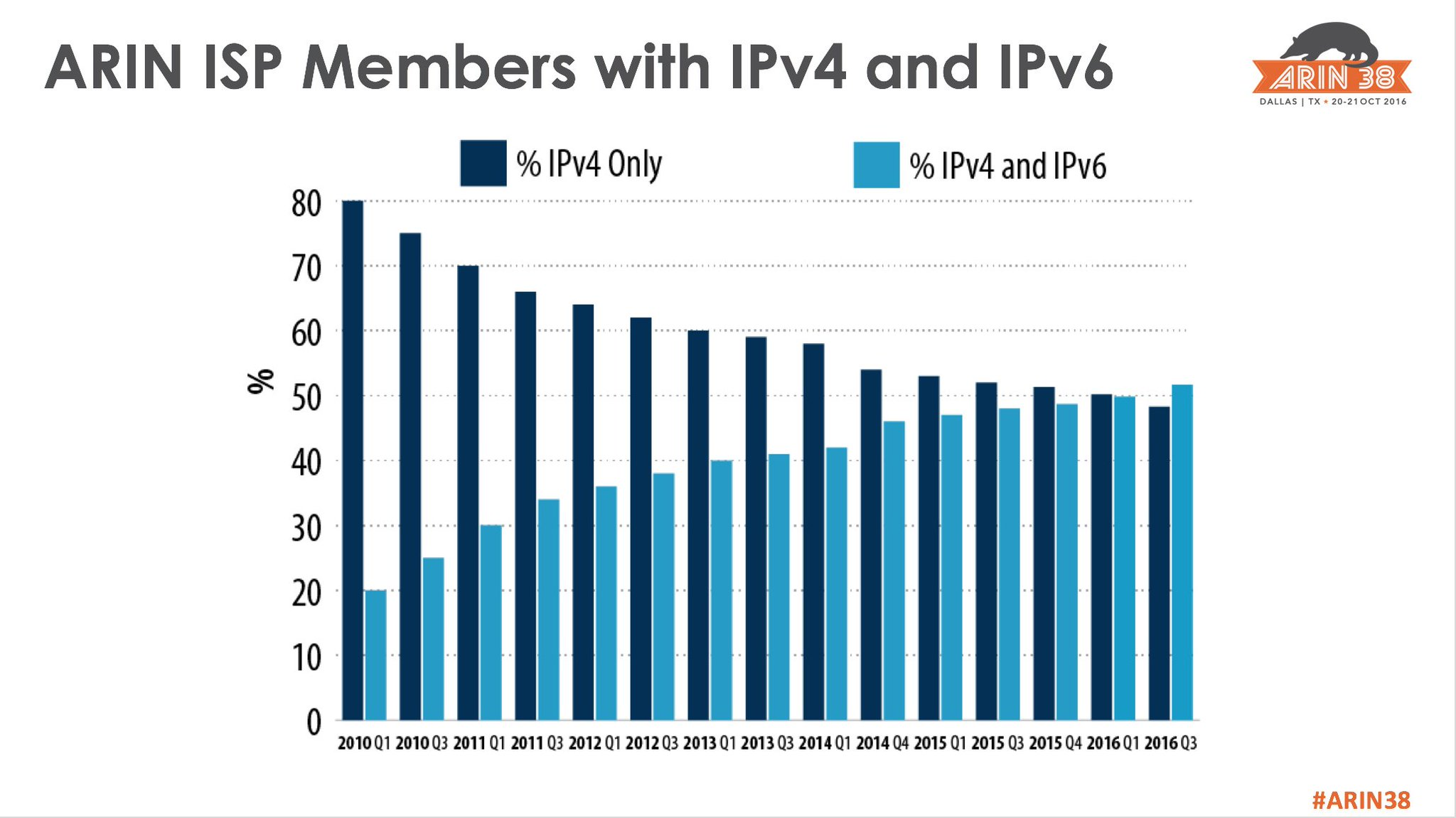 Good news! #ARIN38 For the 1st time, our percentage of ISP members with both #IPv4 AND #IPv6 holdings is more than IPv4-only https://t.co/M7jjVHIsTh