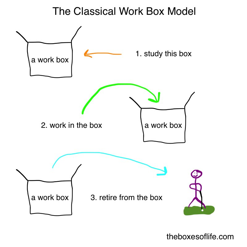 Classical Work Box Model