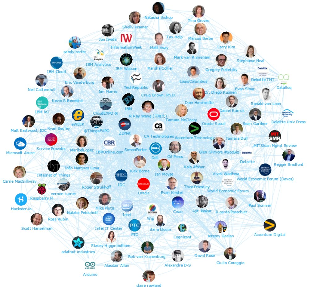 Kirk Borne On Twitter Top Iot Influencers And Authorities Something Like This Someone Posted It Arduino Forum Http 250 Pm 21 Oct 2016